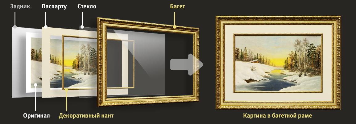 Как сделать рамку для картины из багета